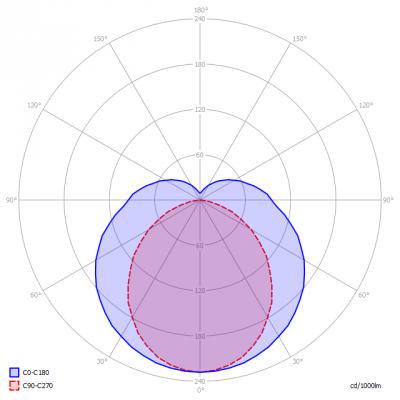 Blinq88-t8b120-18w-4kK_light_diagram
