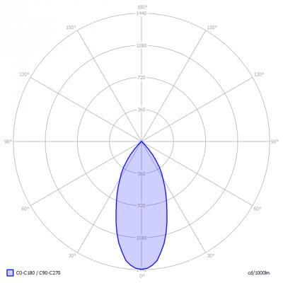 Lumission-Inpact150LEDG3-2_light_diagram