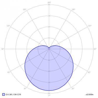 Pharox200_E14_P45_i_light_diagram