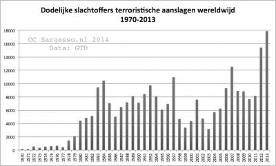 terrorism_kills_1970_2013