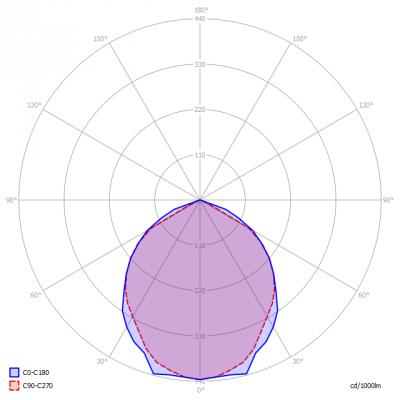 Blinq88-F100W_light_diagram