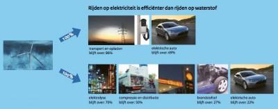 Rijden op elektriciteit is efficiënter dan rijden op waterstof
