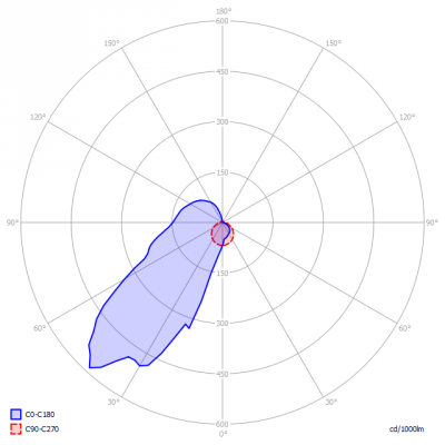 TriolightBV-LiniLED®_Side_Green_P-_light_diagram
