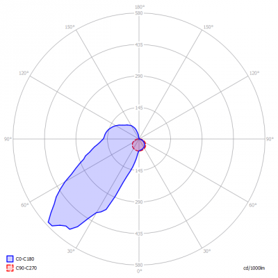 TriolightBV-LiniLED®_Side_RGB_D-_light_diagram