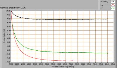 TriolightBV-LiniLED®_Top_WW_3000K_P-_startupEffect_