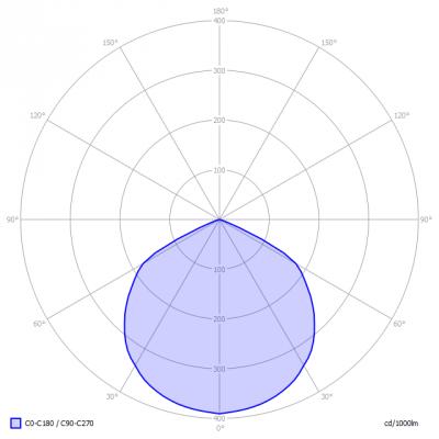 Lagotronics-DecaLED-3WAntiPaniekLEDspot_light_diagram