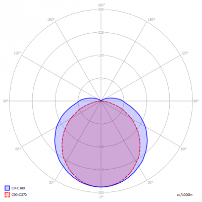 Lagotronics-DecaLED-Zeus-L45-4000K_light_diagram