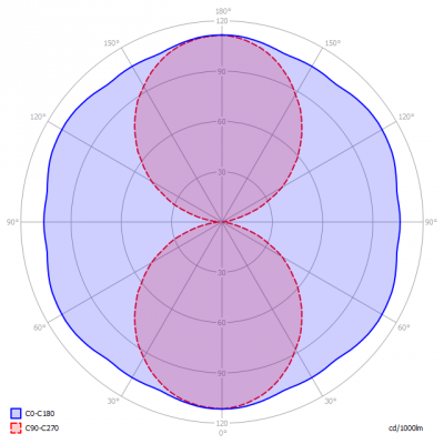 Saled-LS-S-22W-E40_3000K_light_diagram