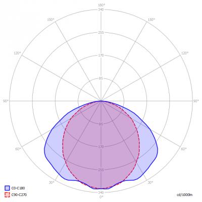 Fledlight-ArmatuurA_250mA_light_diagram