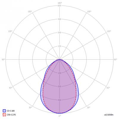 Fledlight-ArmatuurB_light_diagram