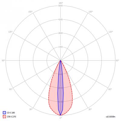 Koledo-Indoor4000K_456_light_diagram