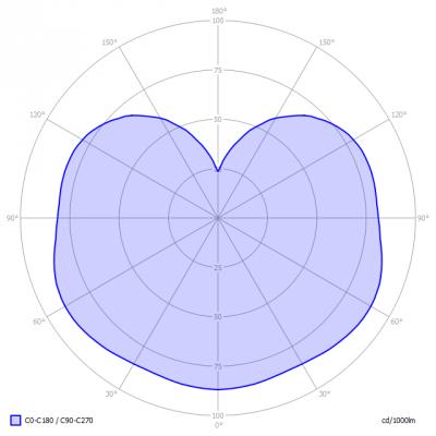 Philips-MSTRLEDBulb10W_light_diagram