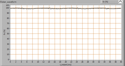 Philips_MasterLedspot_LVAR111_10W_AC_Flicker_waveforms