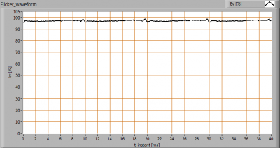 Philips_MasterLedspot_LVAR111_15W_AC_Flicker_waveforms