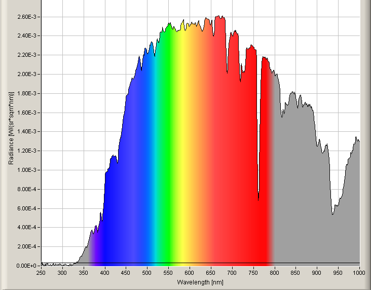 spectrum of moon light olino