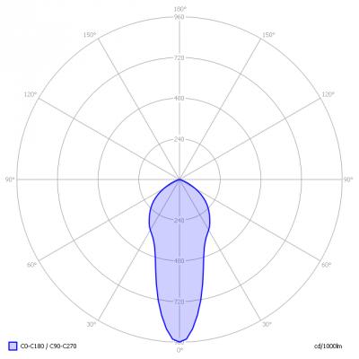 Megaman-GU10dim_MM05238_light_diagram