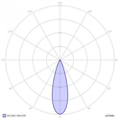 Osram-MR11_light_diagram
