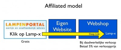 affiliated-model
