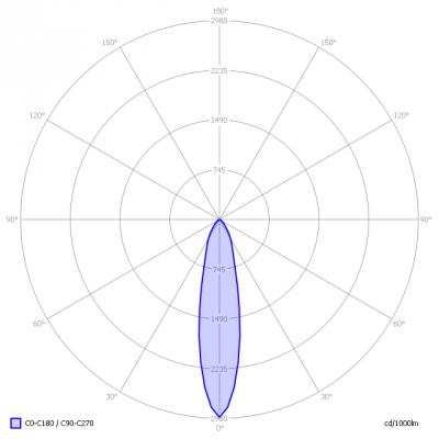 CeraConsult-RC0601029_GU10dim_light_diagram