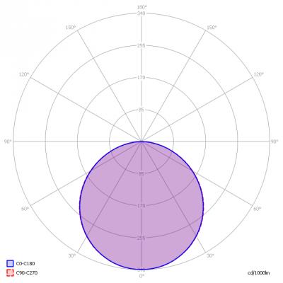 Blinq88_12015_5000K_light_diagram