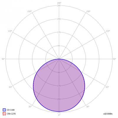 Blinq88_12030_5000K_light_diagram