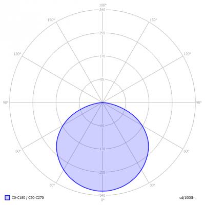 Koledo-slimbright250iRGB5mtr_light_diagram