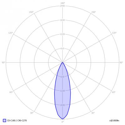 Philips-CoreProLedspotMV6W5GU10_ligt_diagram