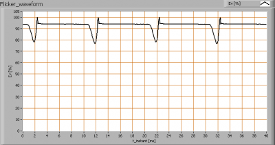 XQ-lite-XQ1412_ledspotMR163WWW_Flicker_waveformsAC101Hz13percent