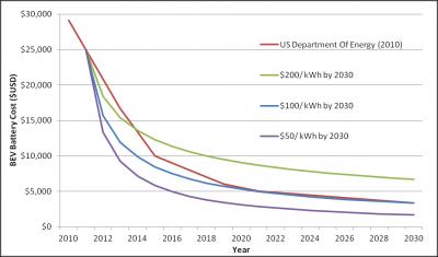 kosten batterijen voor elektrische auto's