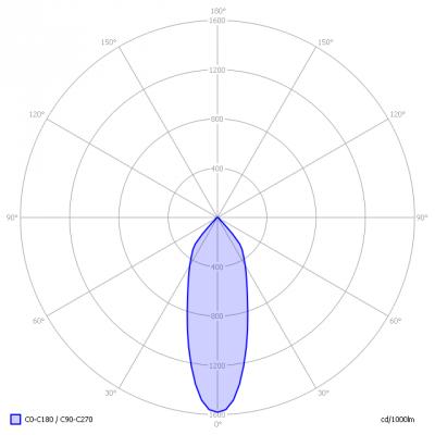 Elektroshop-Junistar3000K_light_diagram