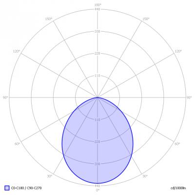 iONLED-DYLO-HL4W-4000K_light_diagram
