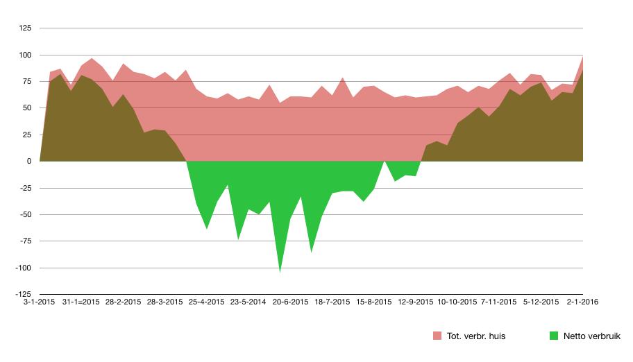 Overzicht jaarlijks elektra