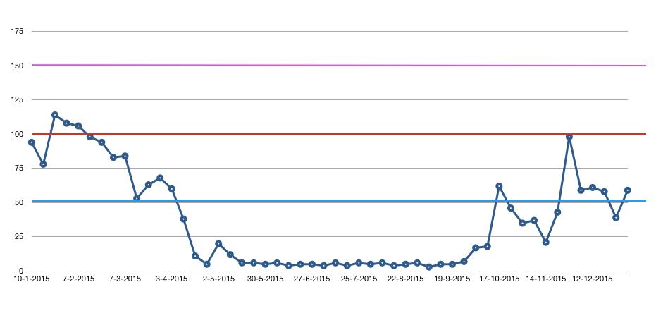 Grafiek gasverbruik