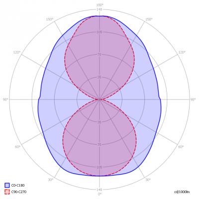 LV-BaileyLEDR7S28x11810W4kK360d-ii_light_diagram