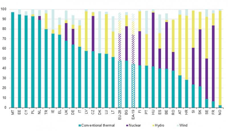 Figuur 4: Overzicht elektriciteitsproductie Europese landen per bron.
