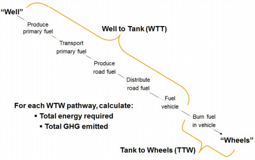 Figuur 1: Well-to-Wheel, Well-to-Tank en Tank-to-Wheel (European Commission, 24 February 2015)