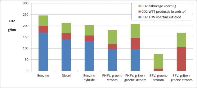 Figuur 3: CO2-emissies van fossiele en elektrische auto's op basis van 220.000 km. Fabricage voertuig is inclusief onderhoud en recycling (sloop) (TNO, 7 April 2015).