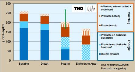 Figuur 2: CO2 Uitstoot per kilometer voor kleine middenklasse auto's bij gemiddeld gebruik (TNO, 14 July 2014).