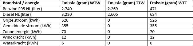 Tabel 1: Overzicht van relevante CO2-emissiefactoren voor auto's