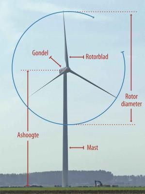 Oppervlakte van de Rotor