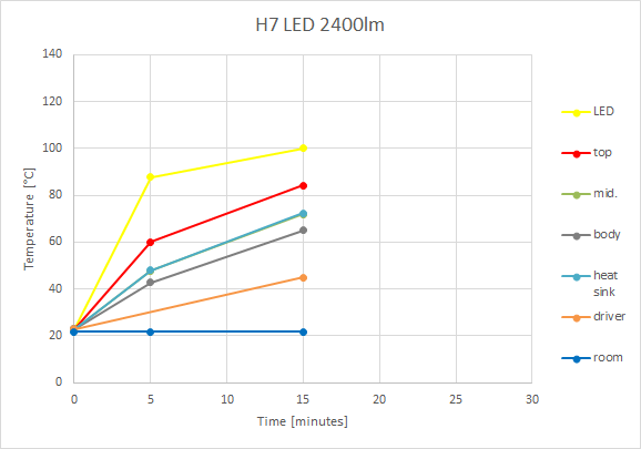 H7 LED 2400lm Temperature chart