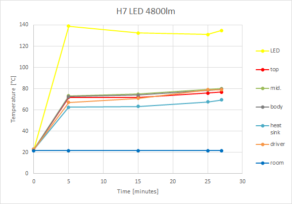 H7 LED 4800lm Temperature chart