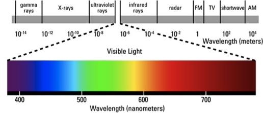 Zichtbaar lichtspectrum