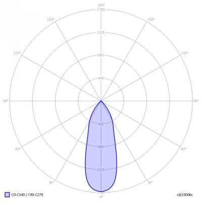 Lumission-InpactG7_ReflD_light_diagram