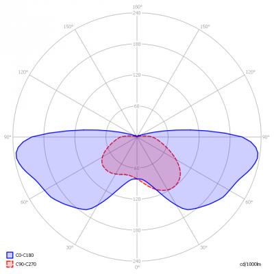 Saled-KegelIndustria2000_light_diagram