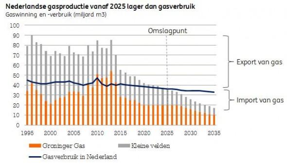 Na 2025 moet Nederland aardgas importen.