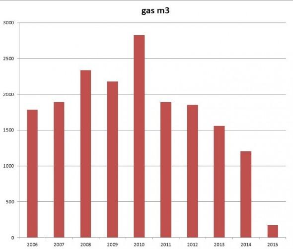 grafiek gasgebruik