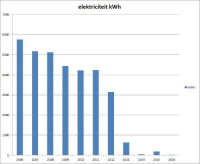van 6000kWh naar bijna 0 kWh