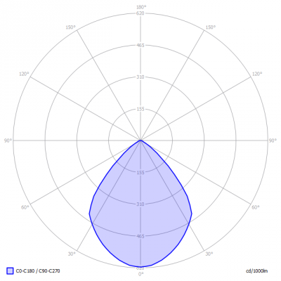 Lumission-INNOVO_150_B73-2_light_diagram