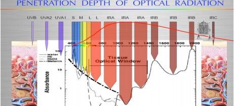 penetration-depth-light